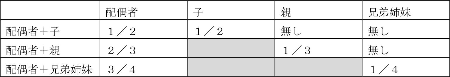 法定相続分 表①